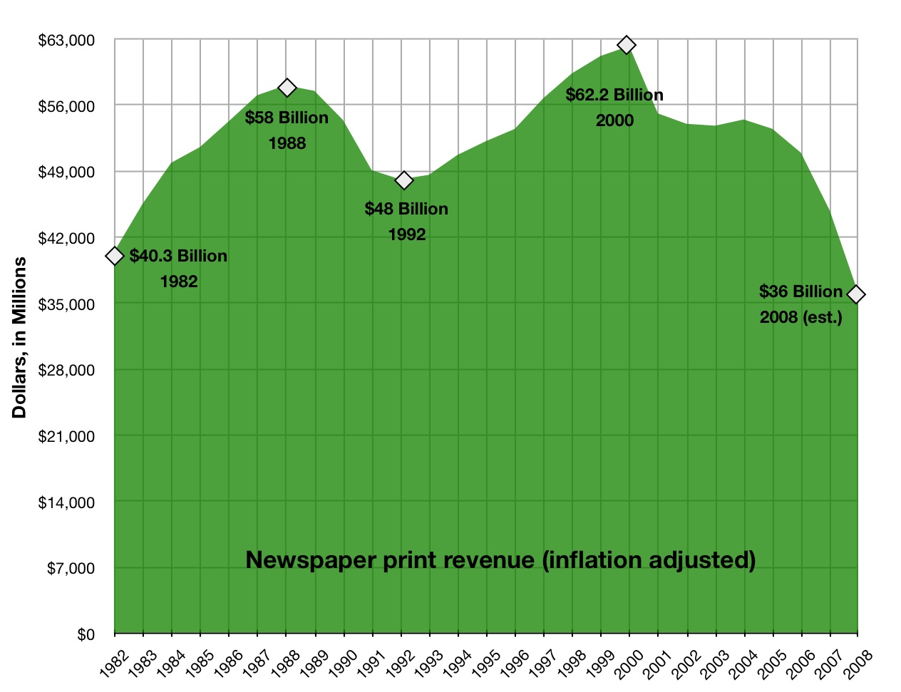 Newspaper revenue (print only) 1982-2008